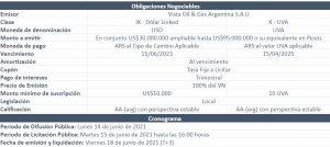 Nueva Emisión Vista Oil & Gas Argentina S.A.U.